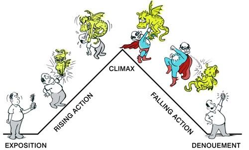 Plot Diagram Poster   Cartoon Plot Diagram Download Wiring Diagrams
