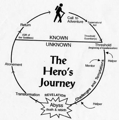 in narratives the hero or heroine Recently i've seen a lot of hero/heroine narratives they now seem to be popping up in research impact plans and claims about impact.