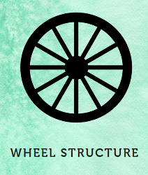 Wheel Structure